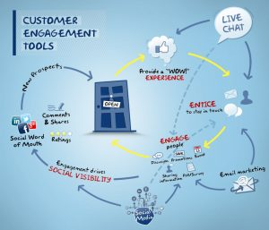 Customer Engagement Tools